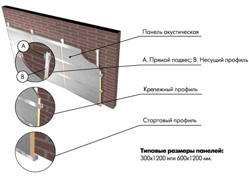 Система стеновой акустической облицовки